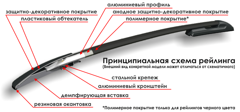 Схема Рейлинга